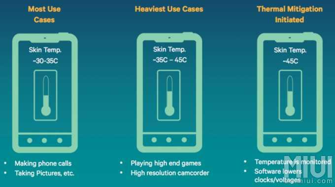 5 نکته برای افزایش طول عمر باتری گوشی هوشمند