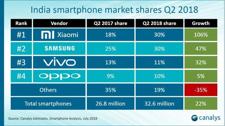 شیائومی و سامسونگ هر کدام 30 درصد بازار موبایل هند را در فصل دوم سال بدست آوردند
