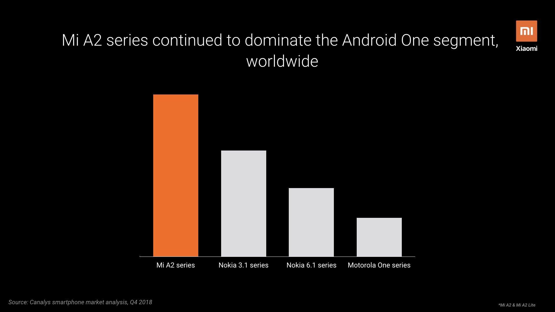 گوشی های سری MI A شیائومی پرفروش ترین گوشی های عرضه شده در پروژه اندروید وان گوگل می باشند