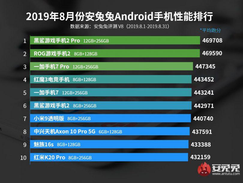لیست 10 گوشی برتر بنچمارک AnTuTu در ماه آگوست سال 2019